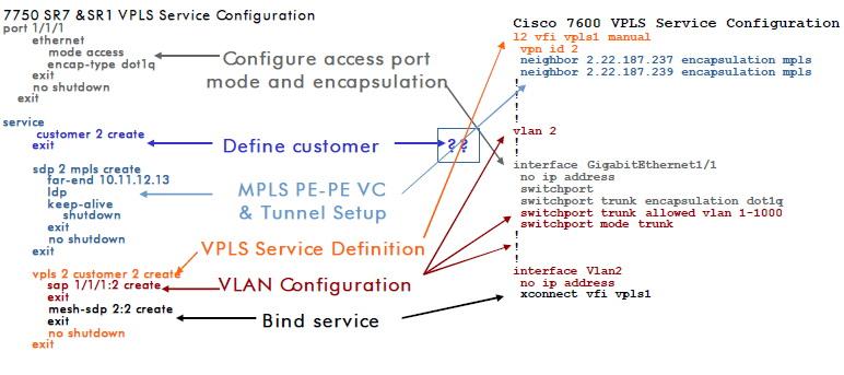 Alcatel-Lucent & Cisco VPLS ne de güzel yapar